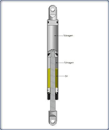 液壓緩衝氣彈簧